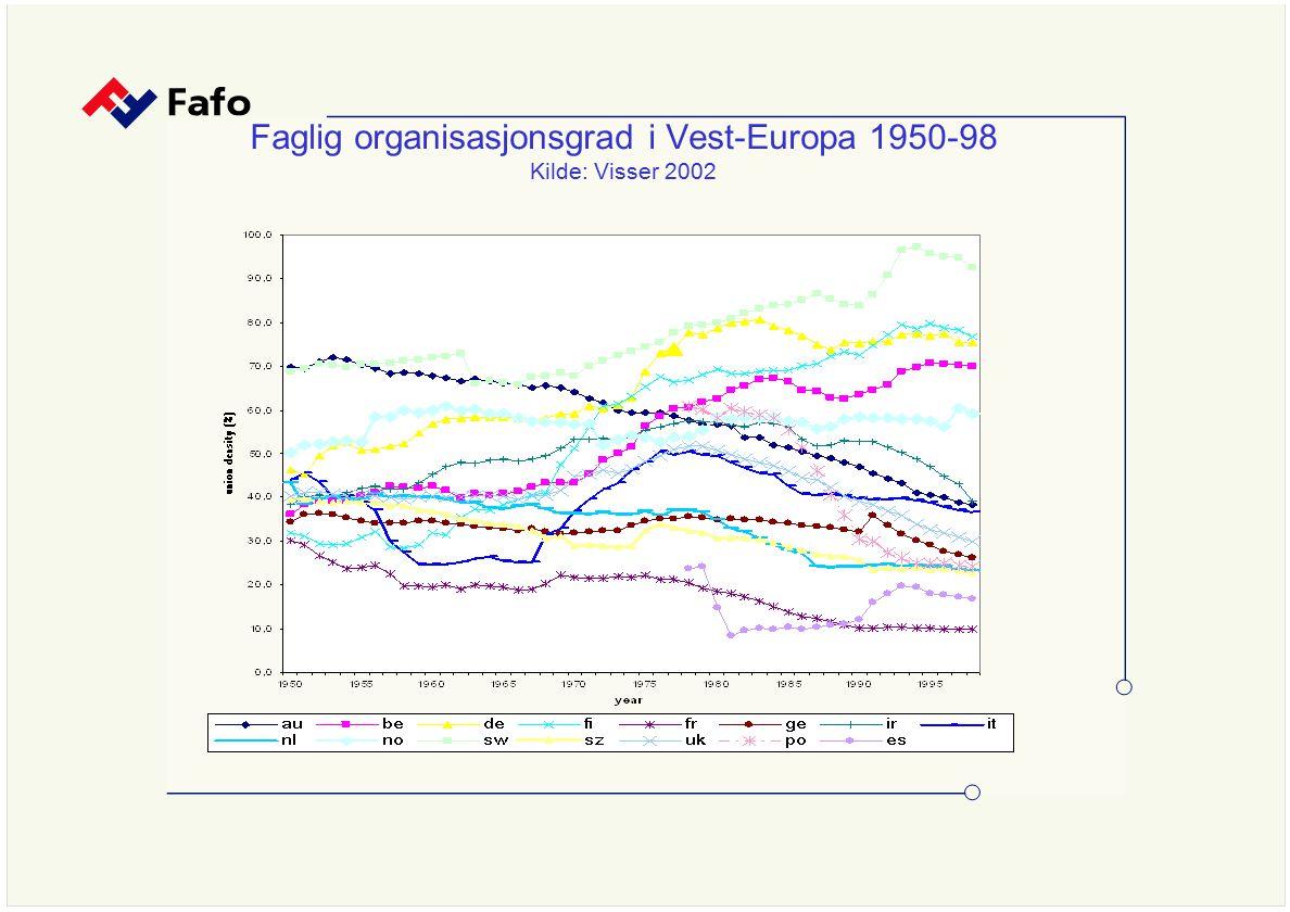 Faglig organisasjonsgrad i Vest-Europa 1950-98 Kilde: Visser 2002