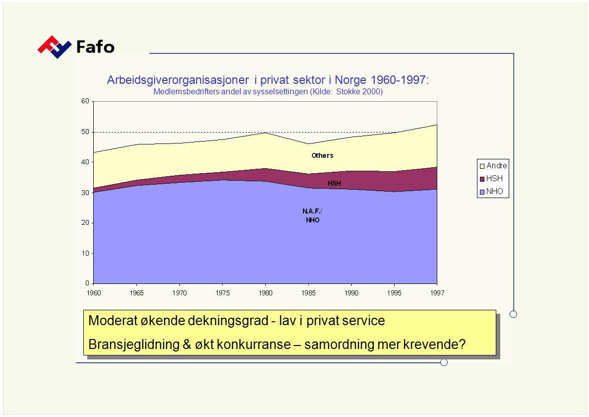 Arbeidsgiverorganisasjoner i privat sektor i Norge 1960-1997: Medlemsbedrifters andel av sysselsettingen (Kilde: Stokke 2000) Moderat økende dekningsg