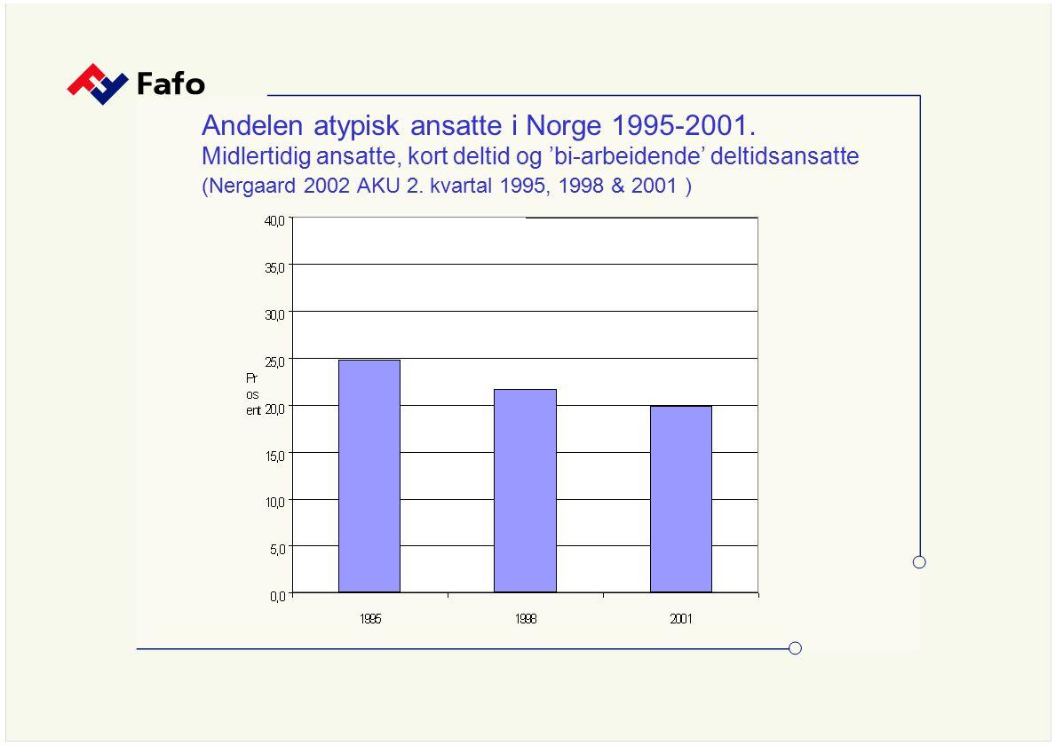 Andelen atypisk ansatte i Norge 1995-2001. Midlertidig ansatte, kort deltid og 'bi-arbeidende' deltidsansatte (Nergaard 2002 AKU 2. kvartal 1995, 1998