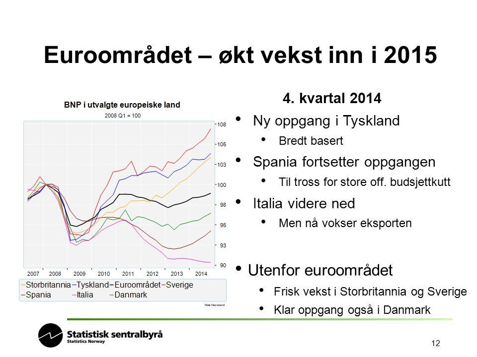12 Euroområdet – økt vekst inn i 2015 4. kvartal 2014 Ny oppgang i Tyskland Bredt basert Spania fortsetter oppgangen Til tross for store off. budsjett