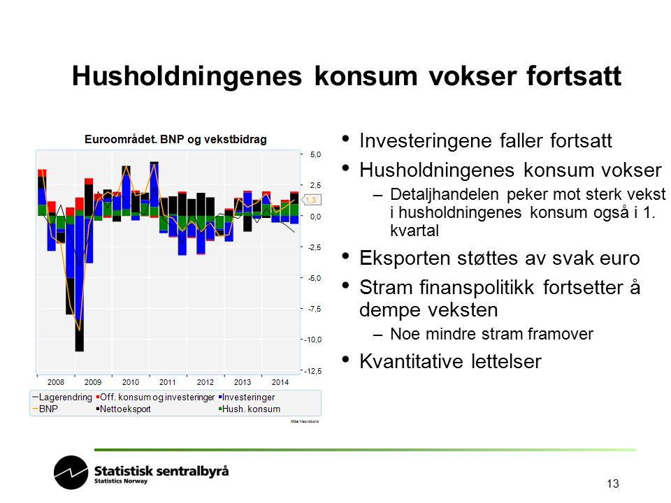 13 Investeringene faller fortsatt Husholdningenes konsum vokser –Detaljhandelen peker mot sterk vekst i husholdningenes konsum også i 1. kvartal Ekspo
