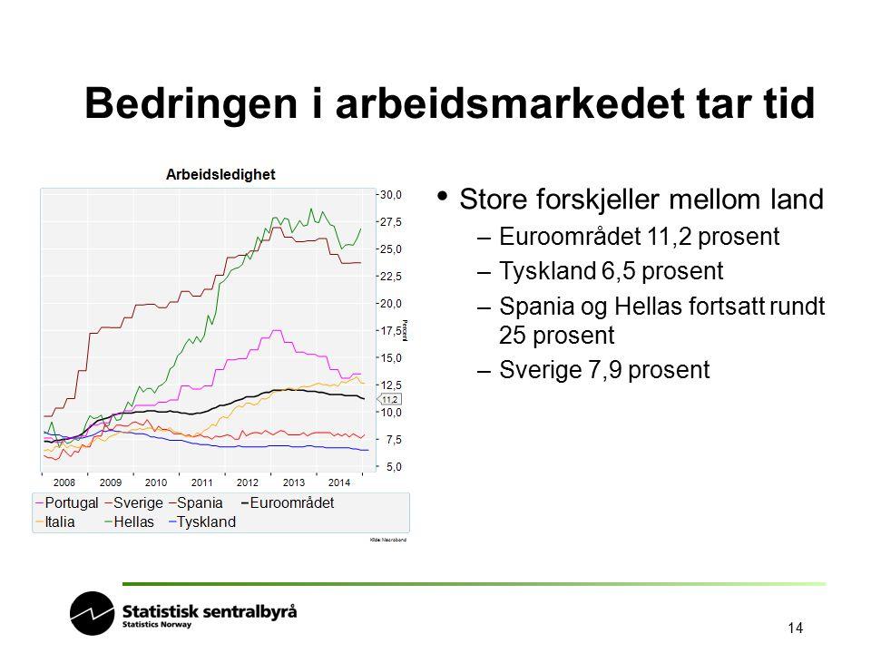 14 Bedringen i arbeidsmarkedet tar tid Store forskjeller mellom land –Euroområdet 11,2 prosent –Tyskland 6,5 prosent –Spania og Hellas fortsatt rundt