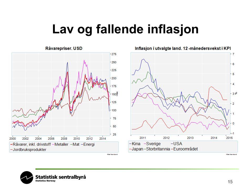 15 Lav og fallende inflasjon