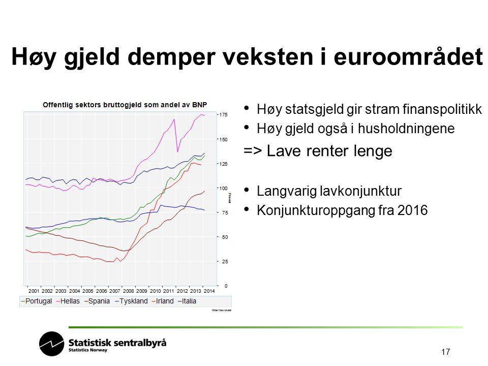 17 Høy gjeld demper veksten i euroområdet Høy statsgjeld gir stram finanspolitikk Høy gjeld også i husholdningene => Lave renter lenge Langvarig lavko