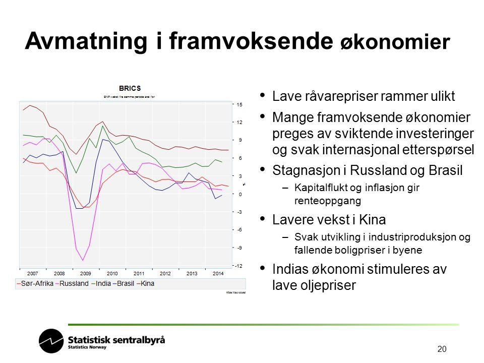 20 Avmatning i framvoksende økonomier Lave råvarepriser rammer ulikt Mange framvoksende økonomier preges av sviktende investeringer og svak internasjo
