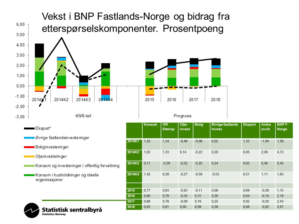 Vekst i BNP Fastlands-Norge og bidrag fra etterspørselskomponenter. Prosentpoeng