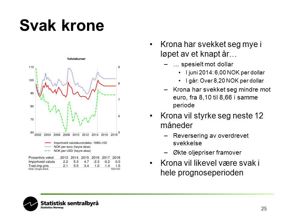 25 Svak krone Krona har svekket seg mye i løpet av et knapt år… –… spesielt mot dollar I juni 2014: 6,00 NOK per dollar I går: Over 8,20 NOK per dolla