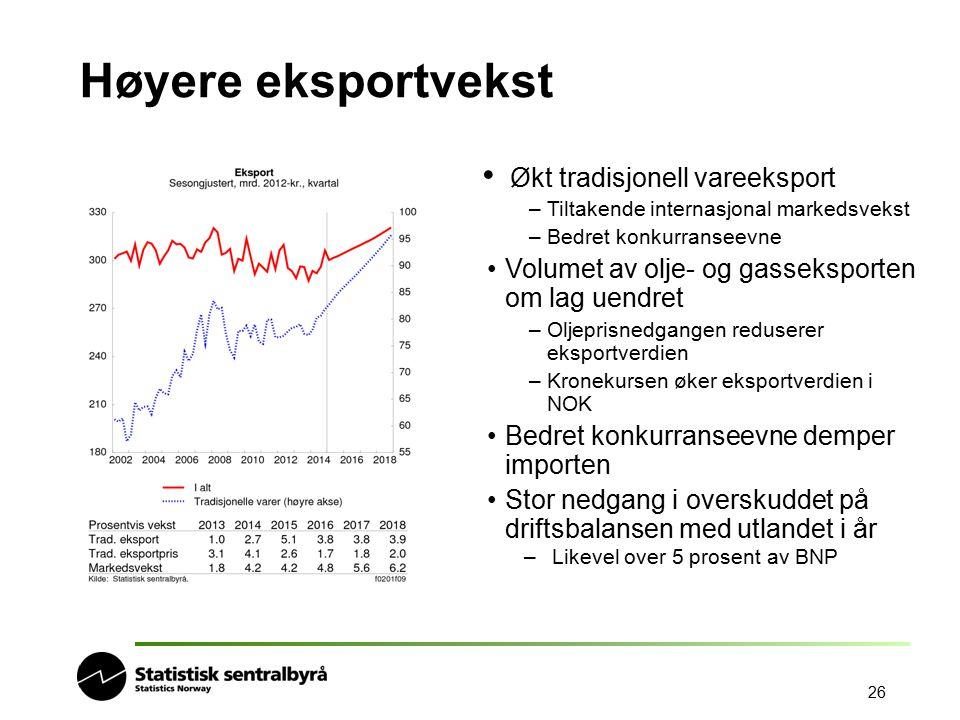 26 Høyere eksportvekst Økt tradisjonell vareeksport –Tiltakende internasjonal markedsvekst –Bedret konkurranseevne Volumet av olje- og gasseksporten o