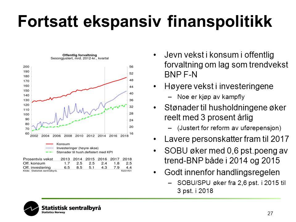 27 Fortsatt ekspansiv finanspolitikk Jevn vekst i konsum i offentlig forvaltning om lag som trendvekst BNP F-N Høyere vekst i investeringene –Noe er k
