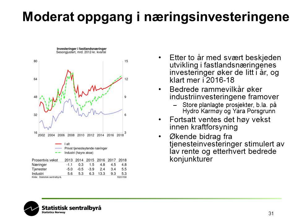 31 Moderat oppgang i næringsinvesteringene Etter to år med svært beskjeden utvikling i fastlandsnæringenes investeringer øker de litt i år, og klart m