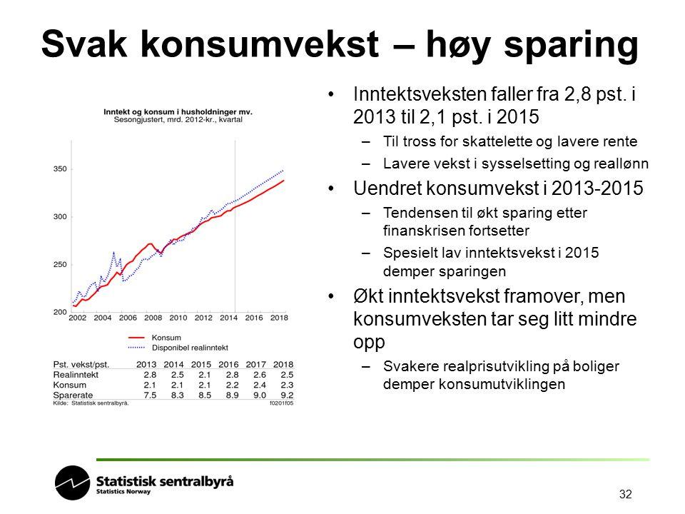 32 Svak konsumvekst – høy sparing Inntektsveksten faller fra 2,8 pst. i 2013 til 2,1 pst. i 2015 –Til tross for skattelette og lavere rente –Lavere ve
