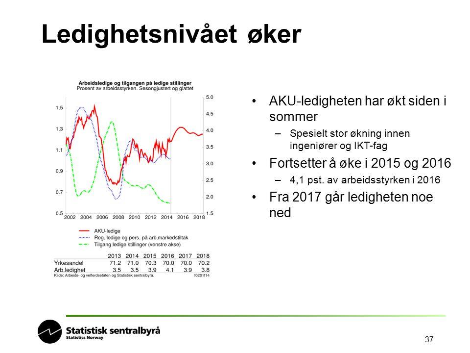 37 Ledighetsnivået øker AKU-ledigheten har økt siden i sommer –Spesielt stor økning innen ingeniører og IKT-fag Fortsetter å øke i 2015 og 2016 –4,1 p