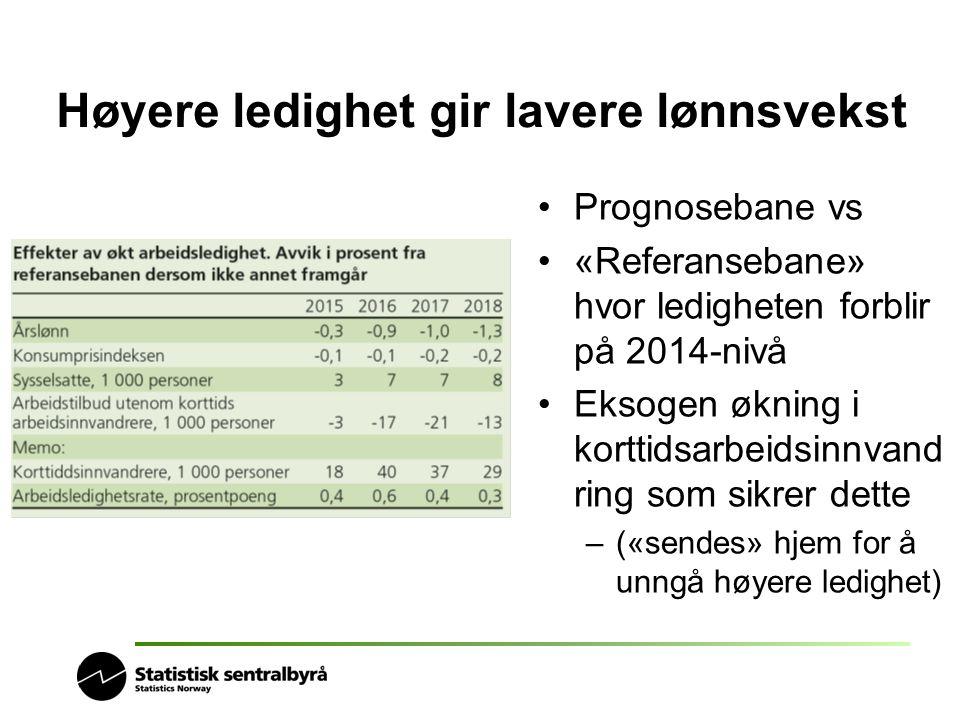 Høyere ledighet gir lavere lønnsvekst Prognosebane vs «Referansebane» hvor ledigheten forblir på 2014-nivå Eksogen økning i korttidsarbeidsinnvand rin
