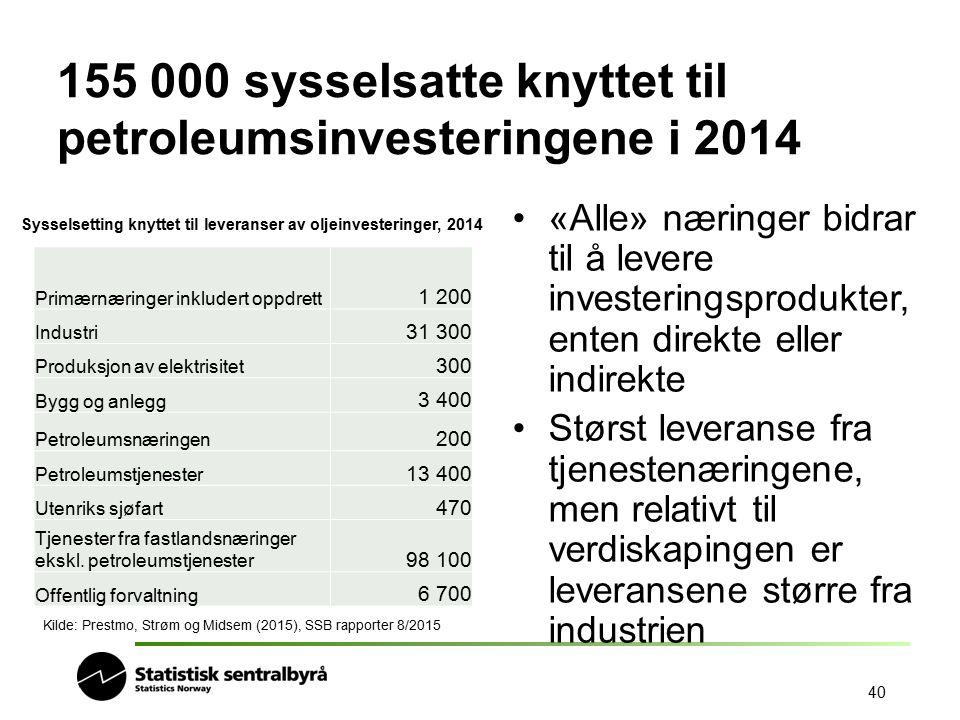 155 000 sysselsatte knyttet til petroleumsinvesteringene i 2014 Primærnæringer inkludert oppdrett 1 200 Industri 31 300 Produksjon av elektrisitet 300