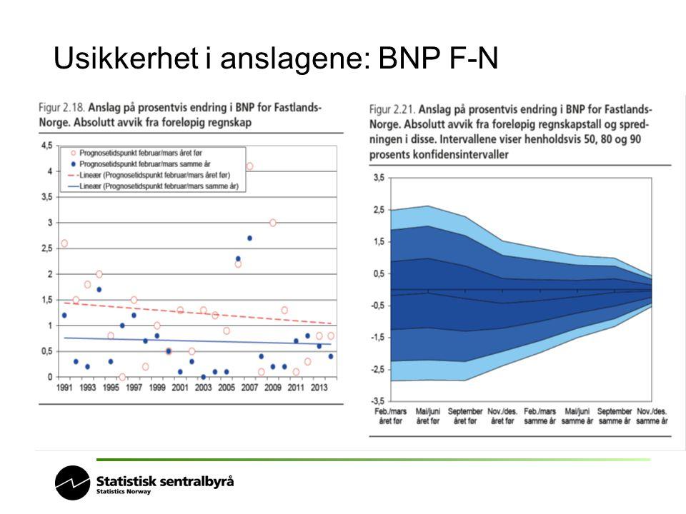 Usikkerhet i anslagene: BNP F-N