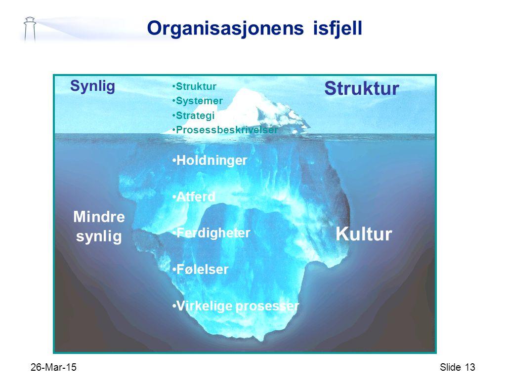 26-Mar-15Slide 13 Struktur Systemer Strategi Prosessbeskrivelser Holdninger Atferd Ferdigheter Følelser Virkelige prosesser Kultur Struktur Synlig Min