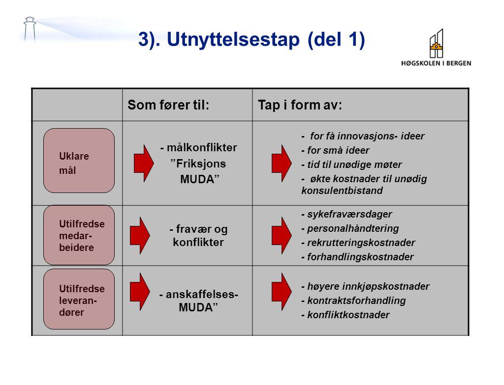 """3). Utnyttelsestap (del 1) Som fører til:Tap i form av: Uklare mål - målkonflikter """"Friksjons MUDA"""" - for få innovasjons- ideer - for små ideer - tid"""