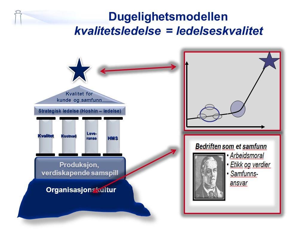 Dugelighetsmodellen kvalitetsledelse = ledelseskvalitet Kvalitet for kunde og samfunn Strategisk ledelse (Hoshin – ledelse) KvalitetKvalitetLeve-ranse