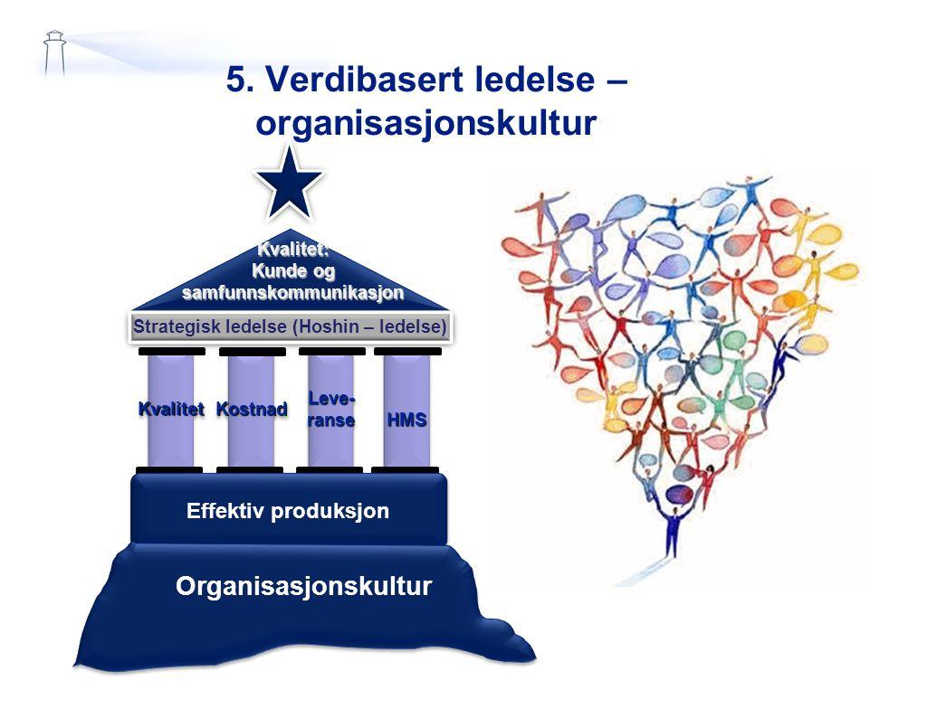 5. Verdibasert ledelse – organisasjonskultur Kvalitet: Kunde og samfunnskommunikasjon Strategisk ledelse (Hoshin – ledelse) KvalitetKvalitetLeve-ranse