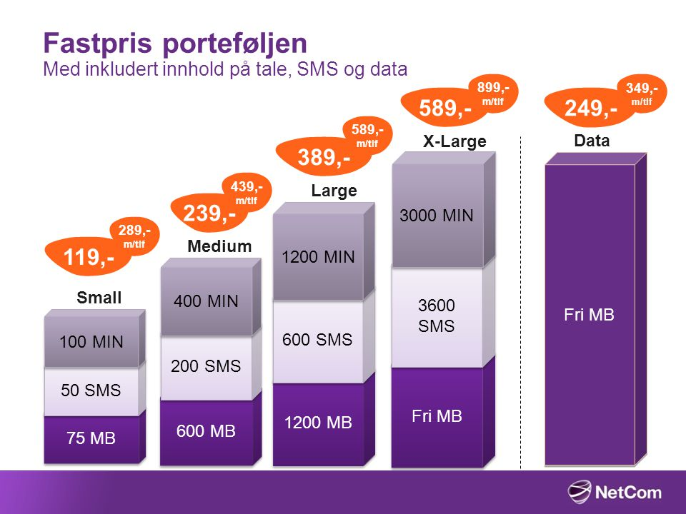 Fastpris porteføljen Med inkludert innhold på tale, SMS og data Fri MB 3600 SMS 3000 MIN X-Large 589,- 899,- m/tlf 1200 MB 600 SMS 1200 MIN Large 389,