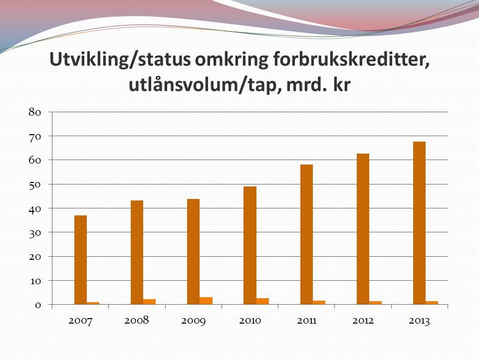 Utvikling/status omkring forbrukskreditter, utlånsvolum/tap, mrd. kr