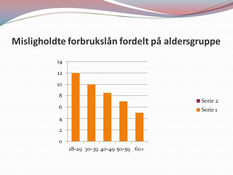 Misligholdte forbrukslån fordelt på aldersgruppe