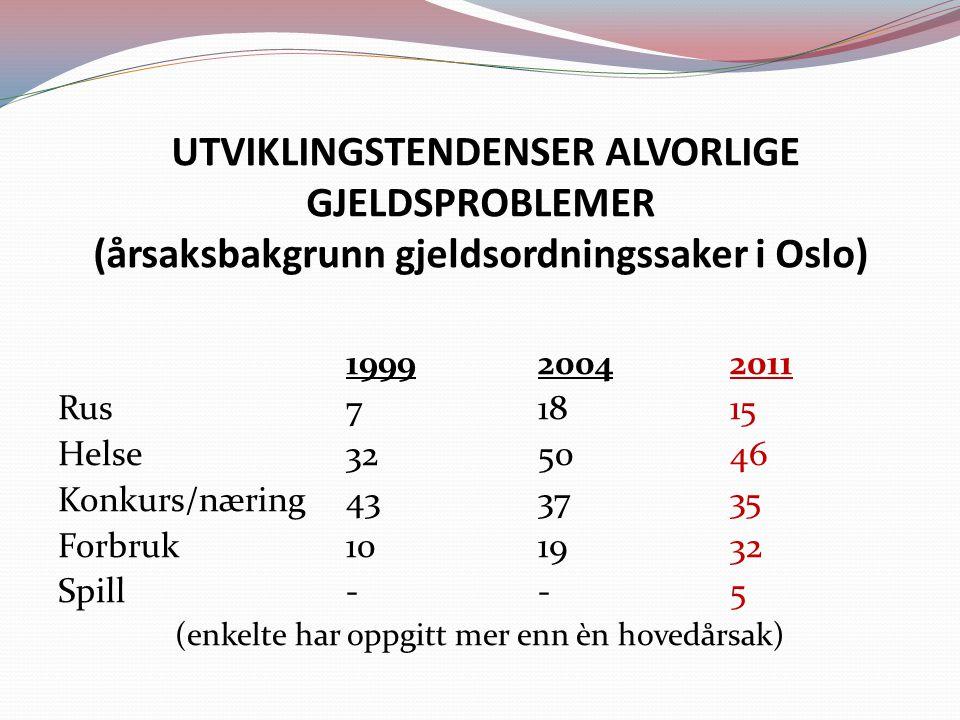 UTVIKLINGSTENDENSER ALVORLIGE GJELDSPROBLEMER (årsaksbakgrunn gjeldsordningssaker i Oslo) 199920042011 Rus71815 Helse325046 Konkurs/næring433735 Forbruk101932 Spill--5 (enkelte har oppgitt mer enn èn hovedårsak)