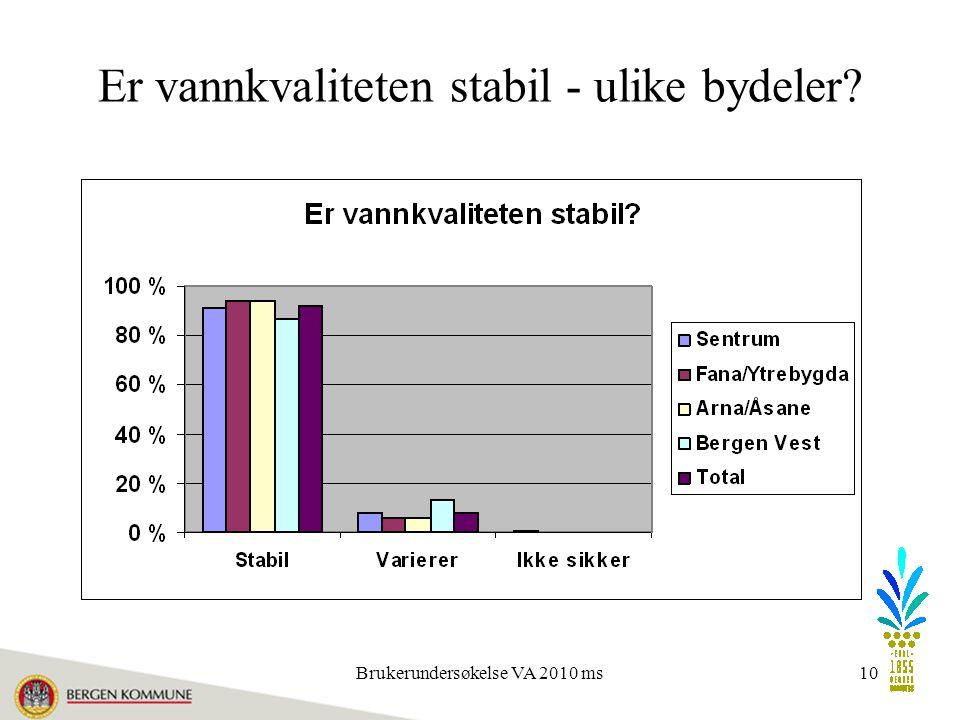 Brukerundersøkelse VA 2010 ms10 Er vannkvaliteten stabil - ulike bydeler?