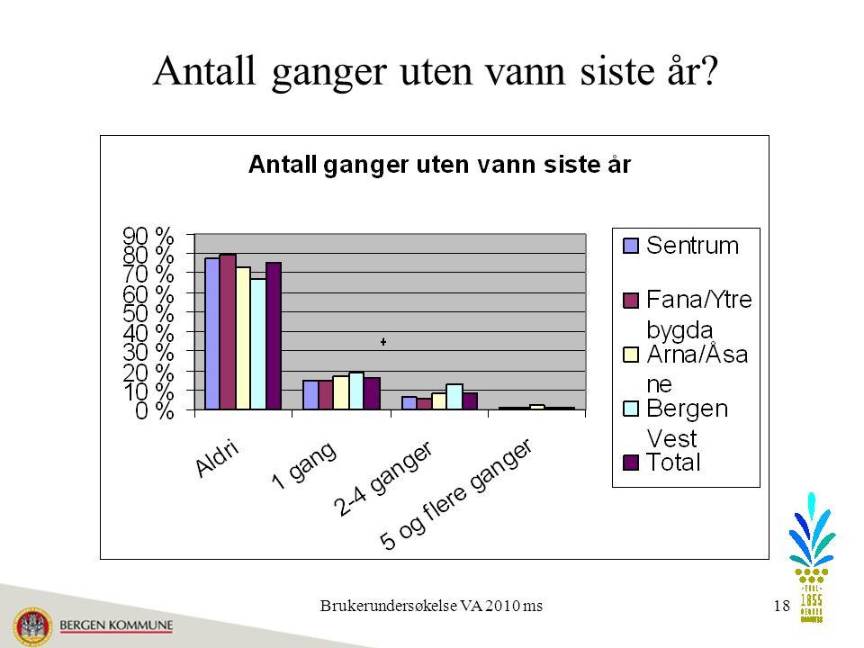 Brukerundersøkelse VA 2010 ms18 Antall ganger uten vann siste år?