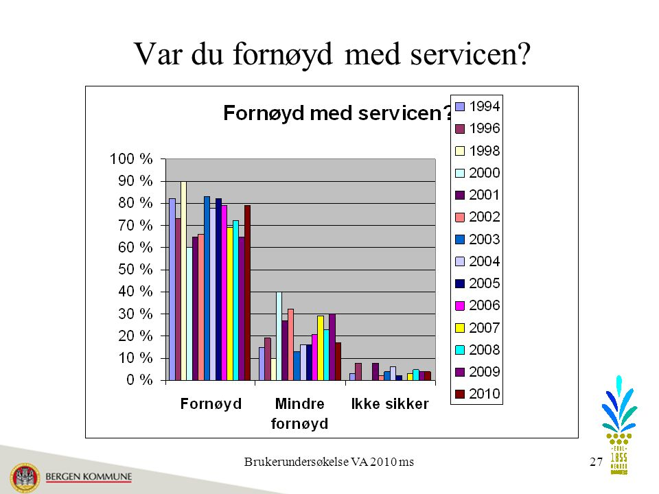 Brukerundersøkelse VA 2010 ms27 Var du fornøyd med servicen?