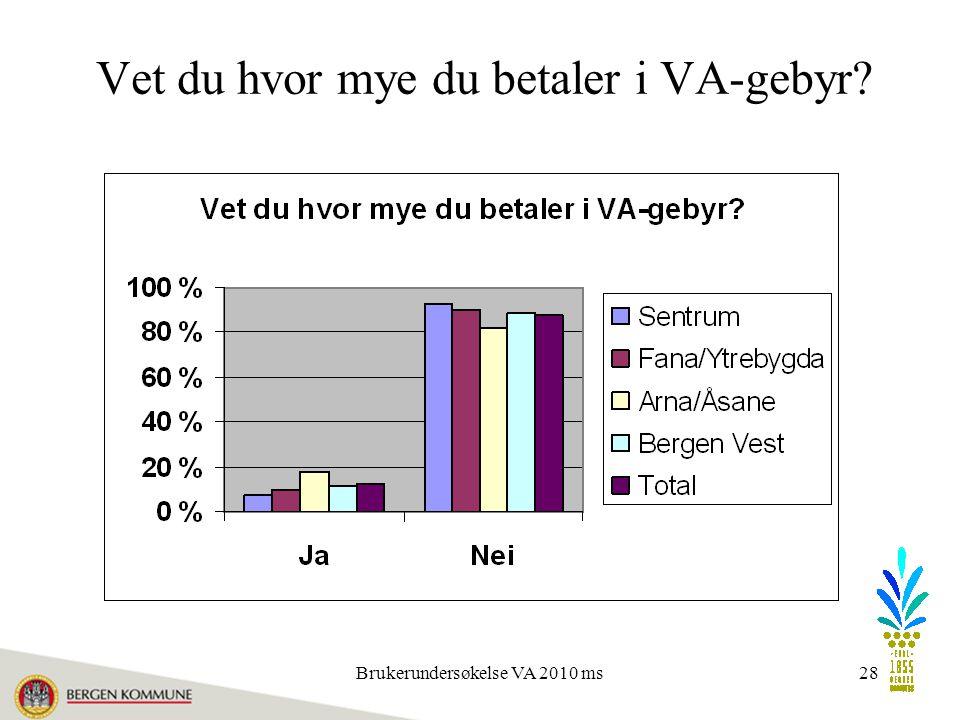 Brukerundersøkelse VA 2010 ms28 Vet du hvor mye du betaler i VA-gebyr?