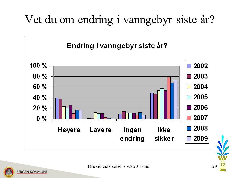 Brukerundersøkelse VA 2010 ms29 Vet du om endring i vanngebyr siste år?