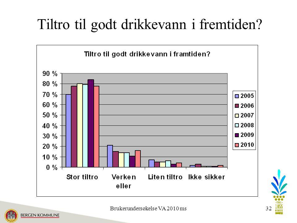 Brukerundersøkelse VA 2010 ms32 Tiltro til godt drikkevann i fremtiden