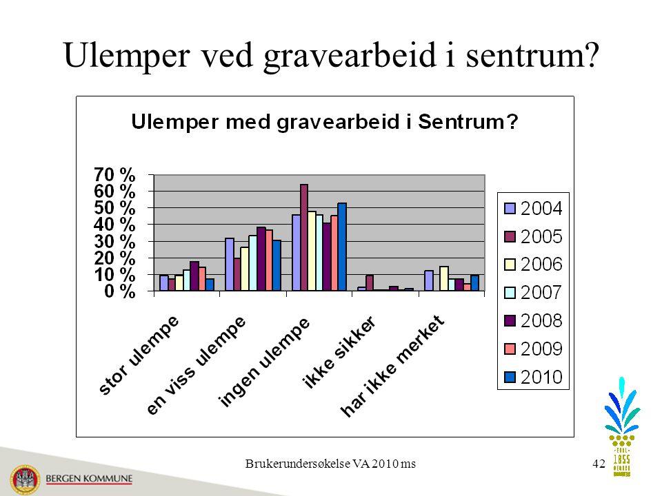 Brukerundersøkelse VA 2010 ms42 Ulemper ved gravearbeid i sentrum?