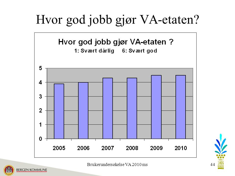 Brukerundersøkelse VA 2010 ms44 Hvor god jobb gjør VA-etaten