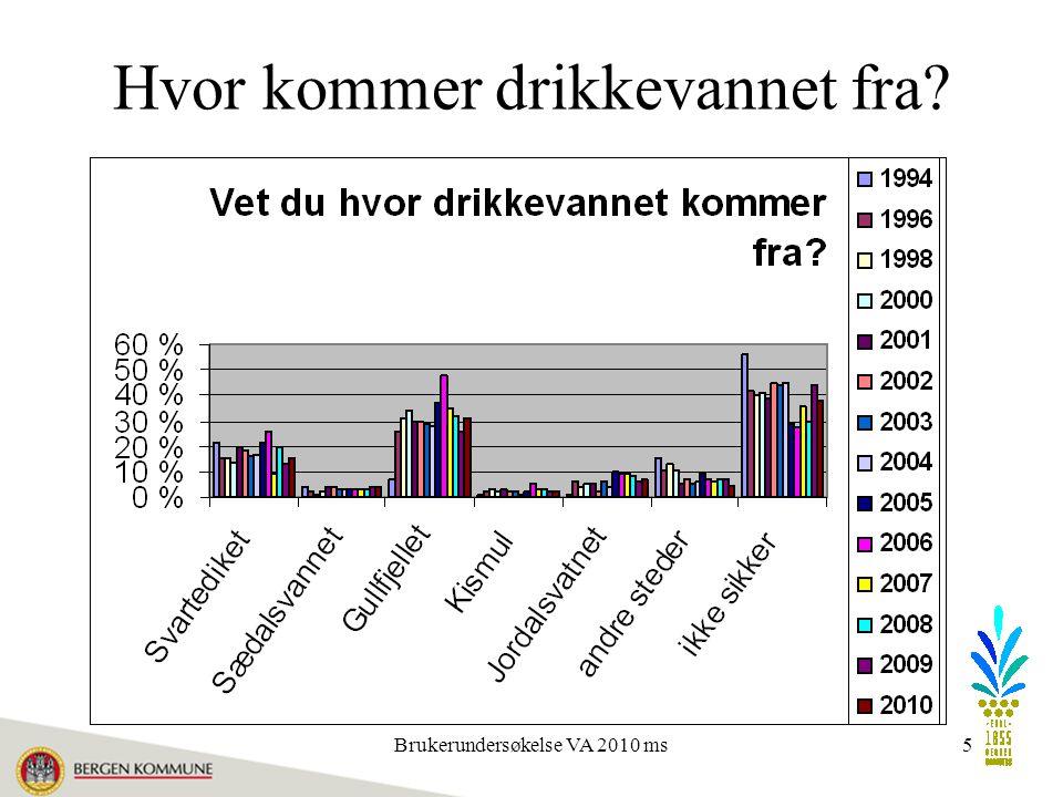 Brukerundersøkelse VA 2010 ms5 Hvor kommer drikkevannet fra
