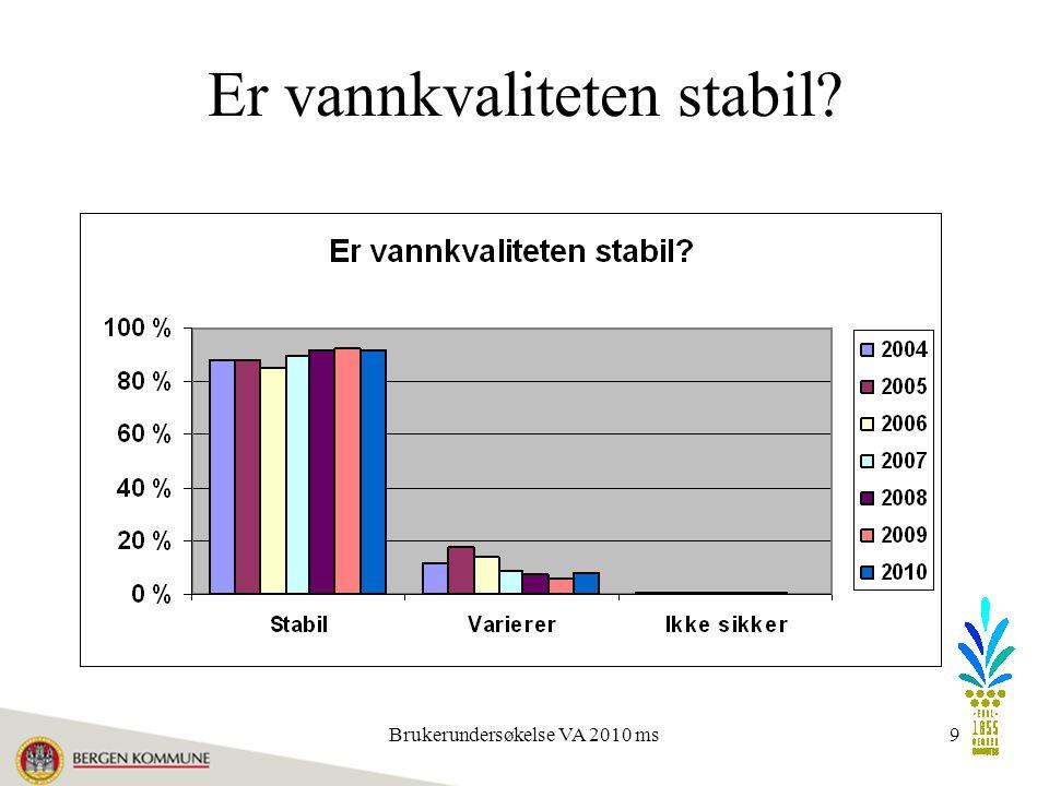 Brukerundersøkelse VA 2010 ms9 Er vannkvaliteten stabil?