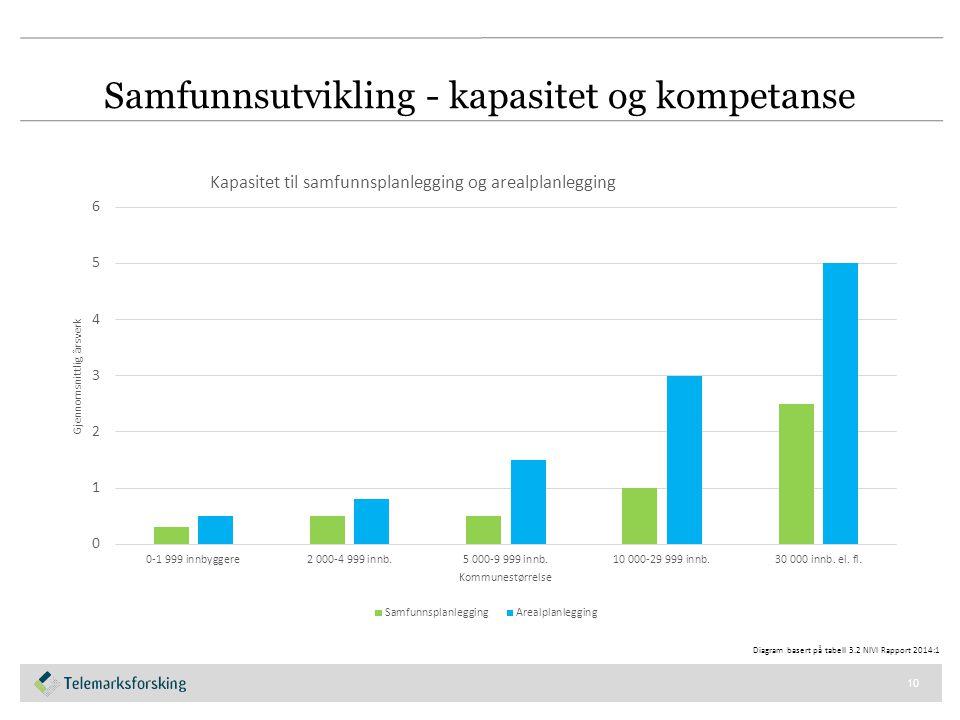 Samfunnsutvikling - kapasitet og kompetanse 10 Diagram basert på tabell 3.2 NIVI Rapport 2014:1
