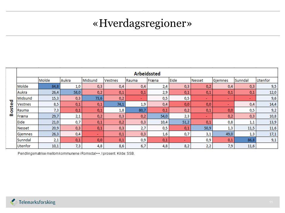 «Hverdagsregioner» 11 Pendlingsmatrise mellom kommunene i Romsdal++. I prosent. Kilde: SSB.