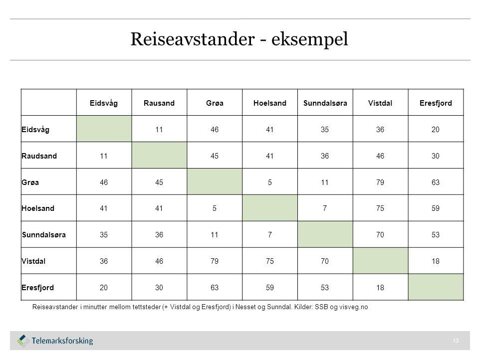 Reiseavstander - eksempel 13 Reiseavstander i minutter mellom tettsteder (+ Vistdal og Eresfjord) i Nesset og Sunndal.