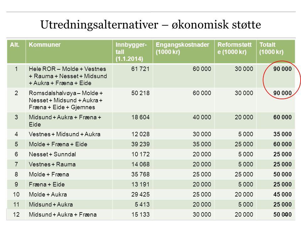 Utredningsalternativer – økonomisk støtte Alt.KommunerInnbygger- tall (1.1.2014) Engangskostnader (1000 kr) Reformstøtt e (1000 kr) Totalt (1000 kr) 1Hele ROR – Molde + Vestnes + Rauma + Nesset + Midsund + Aukra + Fræna + Eide 61 72160 00030 00090 000 2Romsdalshalvøya – Molde + Nesset + Midsund + Aukra + Fræna + Eide + Gjemnes 50 21860 00030 00090 000 3Midsund + Aukra + Fræna + Eide 18 60440 00020 00060 000 4Vestnes + Midsund + Aukra12 02830 0005 00035 000 5Molde + Fræna + Eide39 23935 00025 00060 000 6Nesset + Sunndal10 17220 0005 00025 000 7Vestnes + Rauma14 06820 0005 00025 000 8Molde + Fræna 35 76825 000 50 000 9Fræna + Eide13 19120 0005 00025 000 10Molde + Aukra29 42525 00020 00045 000 11Midsund + Aukra5 41320 0005 00025 000 12Midsund + Aukra + Fræna15 13330 00020 00050 000 22