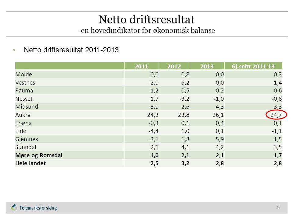 Netto driftsresultat -en hovedindikator for økonomisk balanse Netto driftsresultat 2011-2013 21 201120122013Gj.snitt 2011-13 Molde0,00,80,00,3 Vestnes-2,06,20,01,4 Rauma1,20,50,20,6 Nesset1,7-3,2-1,0-0,8 Midsund3,02,64,33,3 Aukra24,323,826,124,7 Fræna-0,30,10,40,1 Eide-4,41,00,1-1,1 Gjemnes-3,11,85,91,5 Sunndal2,14,14,23,5 Møre og Romsdal1,02,1 1,7 Hele landet2,53,22,8