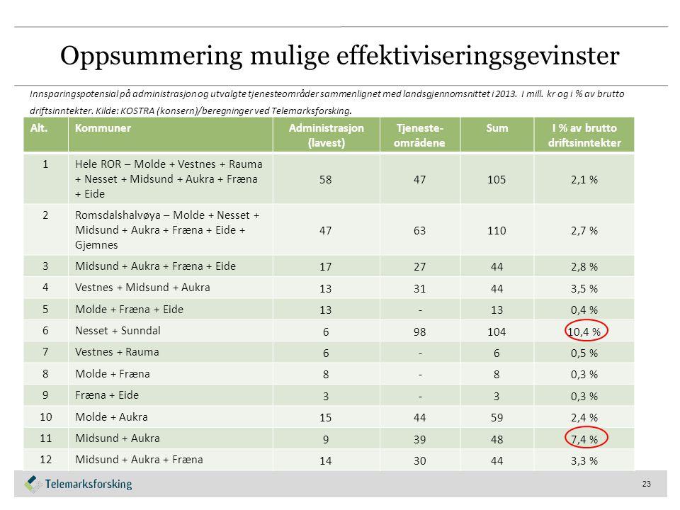 Oppsummering mulige effektiviseringsgevinster Alt.KommunerAdministrasjon (lavest) Tjeneste- områdene SumI % av brutto driftsinntekter 1Hele ROR – Molde + Vestnes + Rauma + Nesset + Midsund + Aukra + Fræna + Eide 58471052,1 % 2Romsdalshalvøya – Molde + Nesset + Midsund + Aukra + Fræna + Eide + Gjemnes 47631102,7 % 3Midsund + Aukra + Fræna + Eide 1727442,8 % 4Vestnes + Midsund + Aukra 1331443,5 % 5Molde + Fræna + Eide 13- 0,4 % 6Nesset + Sunndal 69810410,4 % 7Vestnes + Rauma 6-60,5 % 8Molde + Fræna 8-80,3 % 9Fræna + Eide 3-30,3 % 10Molde + Aukra 1544592,4 % 11Midsund + Aukra 939487,4 % 12Midsund + Aukra + Fræna 1430443,3 % 23 Innsparingspotensial på administrasjon og utvalgte tjenesteområder sammenlignet med landsgjennomsnittet i 2013.