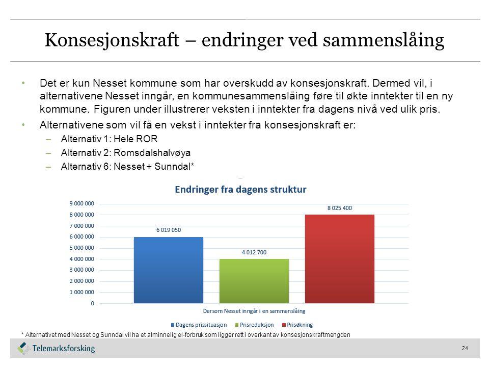 Konsesjonskraft – endringer ved sammenslåing Det er kun Nesset kommune som har overskudd av konsesjonskraft.