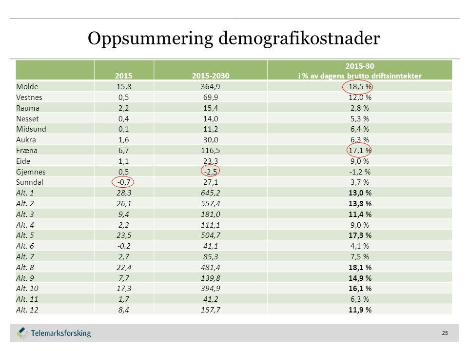 Oppsummering demografikostnader 25 20152015-2030 2015-30 i % av dagens brutto driftsinntekter Molde15,8364,9 18,5 % Vestnes0,569,9 12,0 % Rauma2,215,4 2,8 % Nesset0,414,0 5,3 % Midsund0,111,2 6,4 % Aukra1,630,0 6,3 % Fræna6,7116,5 17,1 % Eide1,123,3 9,0 % Gjemnes0,5-2,5 -1,2 % Sunndal-0,727,1 3,7 % Alt.