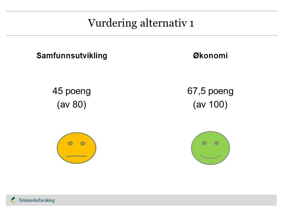 Vurdering alternativ 1 Samfunnsutvikling 45 poeng (av 80) Økonomi 67,5 poeng (av 100)
