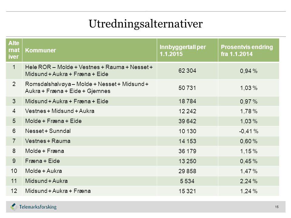 Utredningsalternativer Alte rnat iver Kommuner Innbyggertall per 1.1.2015 Prosentvis endring fra 1.1.2014 1Hele ROR – Molde + Vestnes + Rauma + Nesset + Midsund + Aukra + Fræna + Eide 62 304 0,94 % 2Romsdalshalvøya – Molde + Nesset + Midsund + Aukra + Fræna + Eide + Gjemnes 50 731 1,03 % 3Midsund + Aukra + Fræna + Eide 18 784 0,97 % 4Vestnes + Midsund + Aukra 12 242 1,78 % 5Molde + Fræna + Eide 39 642 1,03 % 6Nesset + Sunndal 10 130 -0,41 % 7Vestnes + Rauma 14 153 0,60 % 8Molde + Fræna 36 179 1,15 % 9Fræna + Eide 13 250 0,45 % 10Molde + Aukra 29 858 1,47 % 11Midsund + Aukra 5 534 2,24 % 12Midsund + Aukra + Fræna 15 321 1,24 % 15