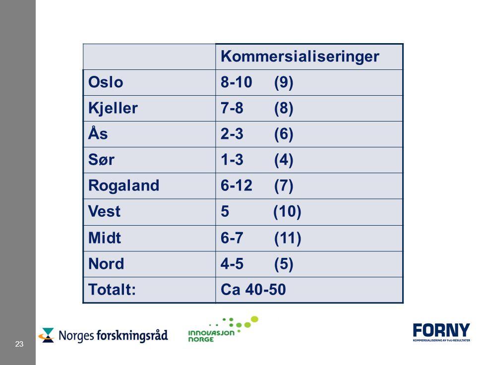 23 Kommersialiseringer Oslo8-10 (9) Kjeller7-8 (8) Ås2-3 (6) Sør1-3 (4) Rogaland6-12 (7) Vest5 (10) Midt6-7 (11) Nord4-5 (5) Totalt:Ca 40-50