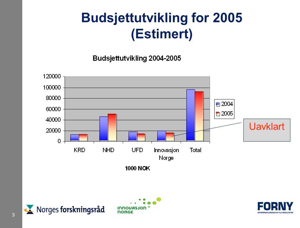 3 Budsjettutvikling for 2005 (Estimert) Uavklart