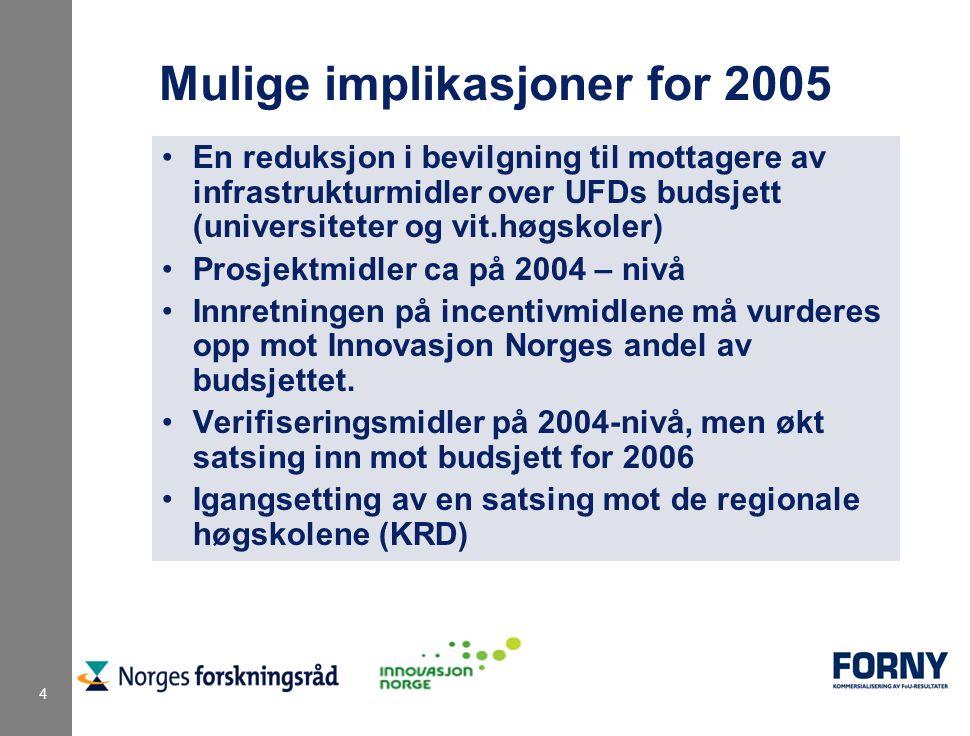 4 Mulige implikasjoner for 2005 En reduksjon i bevilgning til mottagere av infrastrukturmidler over UFDs budsjett (universiteter og vit.høgskoler) Prosjektmidler ca på 2004 – nivå Innretningen på incentivmidlene må vurderes opp mot Innovasjon Norges andel av budsjettet.